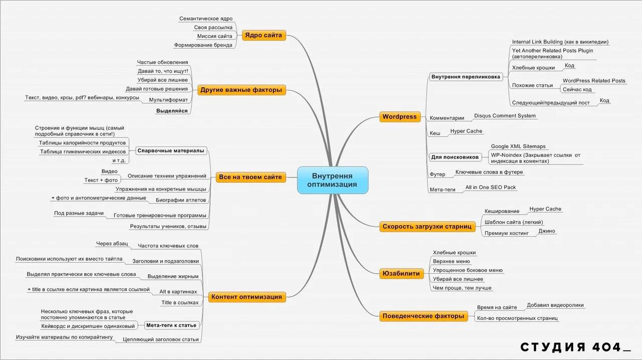 Оптимизация сайта для продвижения в Яндекс